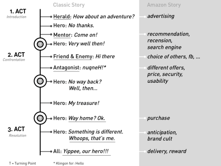 Fig. 06: The hero's journey translated to an Amazon website experience