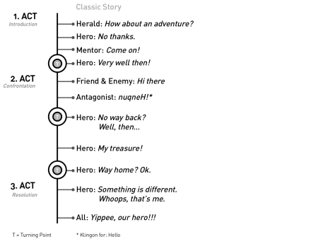 Fig. 07: A very short hero's journey