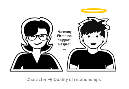 Fig. 03: Our character determines the quality of our relationships