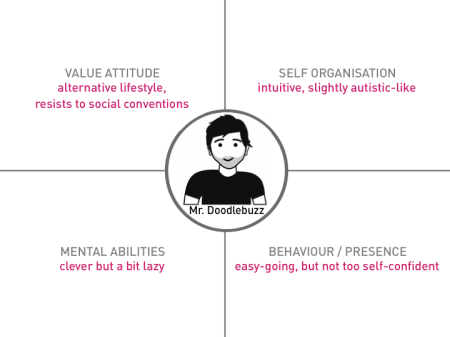 Fig. 11: Character profile of Mr. Doodlebuzz as representative of a website