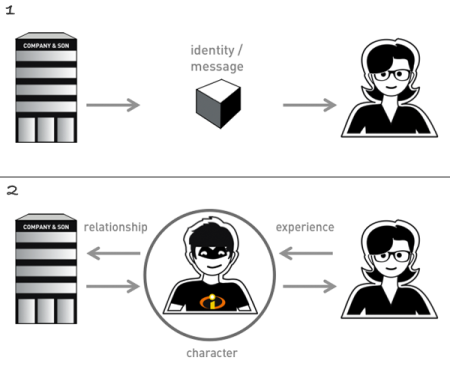 Fig. 17:  From Image communication to a relationship between company and user, because of the application as the company's agent