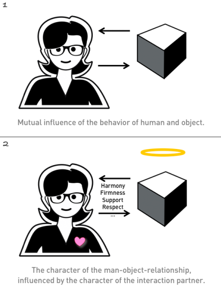 Fig. 04: Man-machine interaction and relationship
