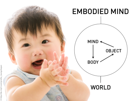 By embodiment the mind expands to the world