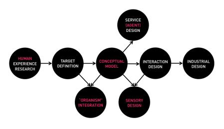 IoT Design Model