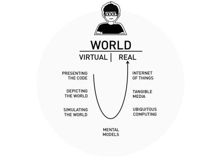Stages of the journey from the digital back to the real world.