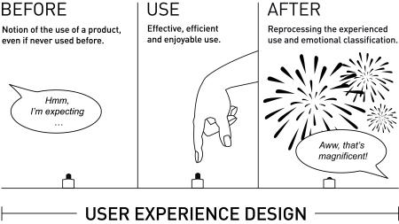 UX-Prinzip_zeichnung