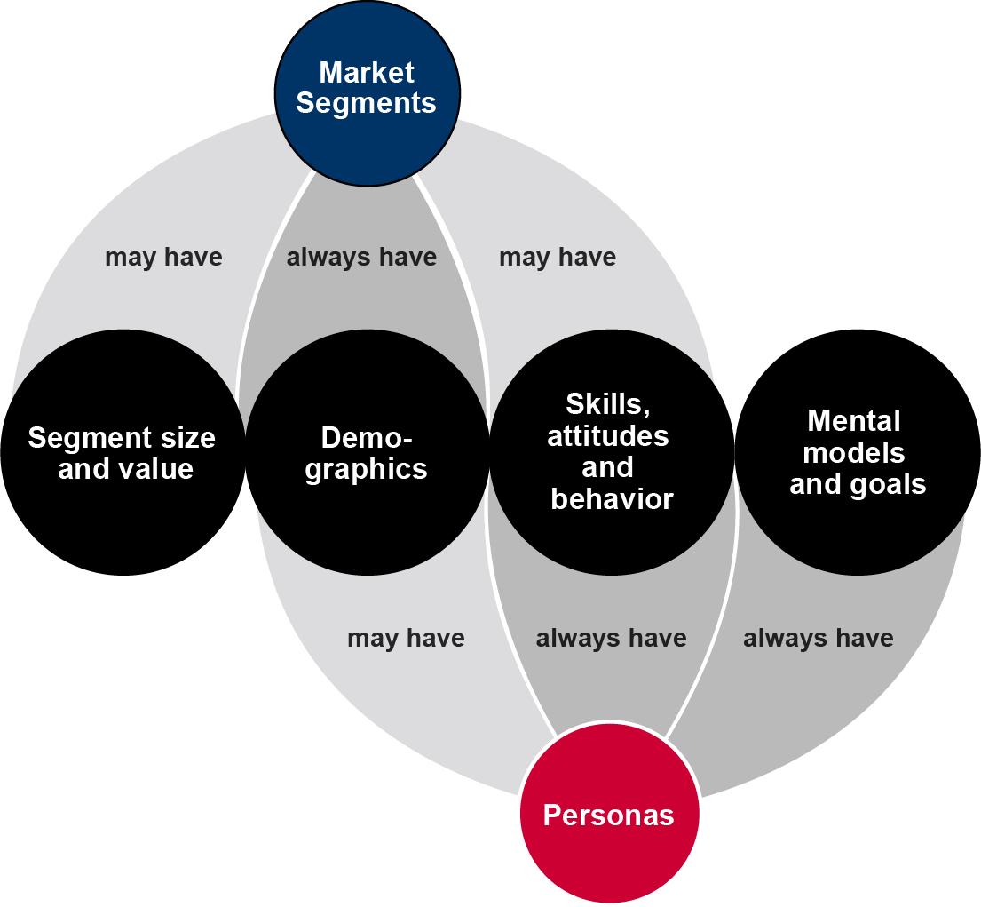 Whereas the analysis of market segments always deliver demographics, the only may include segment size and value, as well as consumer skills, attitudes and behavior. The persona date always include skills, attitudes, behavior, mental models and goals of a user. Compared to market segment analysis, persona analysis only may include demographics.