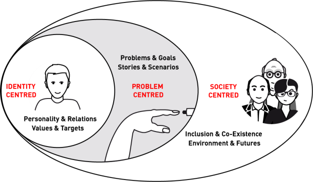 The figure shows the three levels of design focus: 1. Identity Centred, which concentrates on personality, values and targets; 2. Problem Centred with a focus on problems, goals, stories and scenarios; 3. Society Centred with focus on inclusion and co-existence, environment and futures.